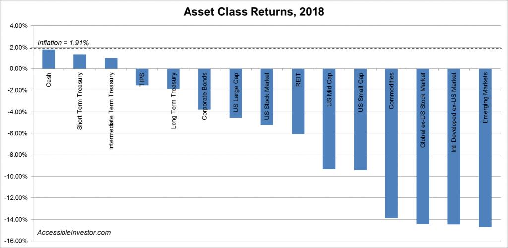 Asset class returns 2018_AccessibleInvestor.com
