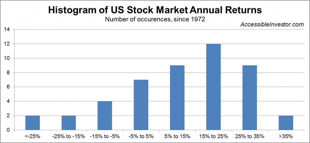 Histogram of US stock market annual returns