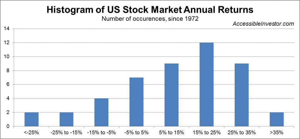 Histogram of US stock market annual returns