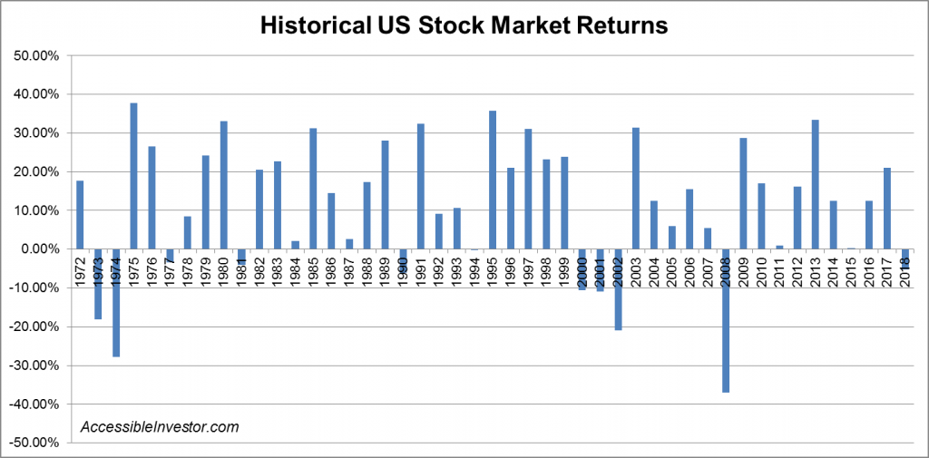 Historical US stock market returns - AccessibleInvestor.com