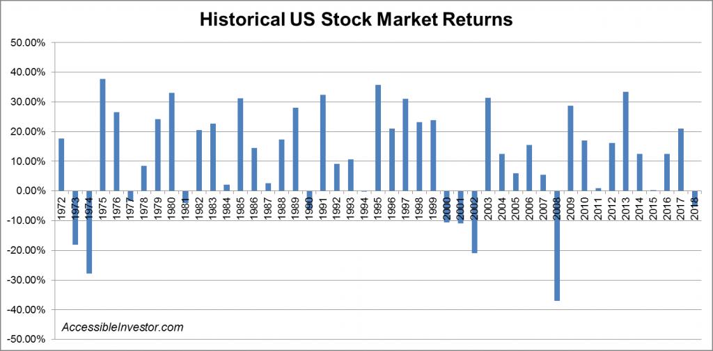 Historical US stock market returns - AccessibleInvestor.com