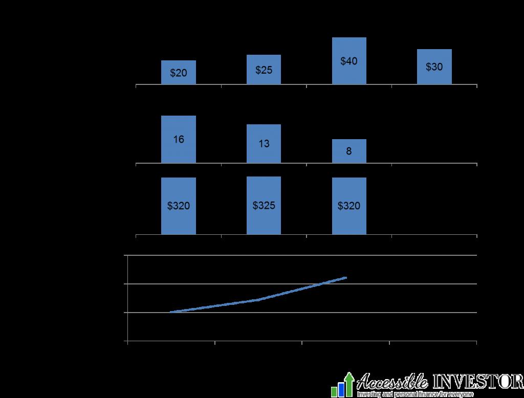 Dollar cost averaging example (DCA)