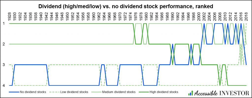 AccessibleInvestor.com - Dividend stocks - Dividends high med low vs. no dividends ranked