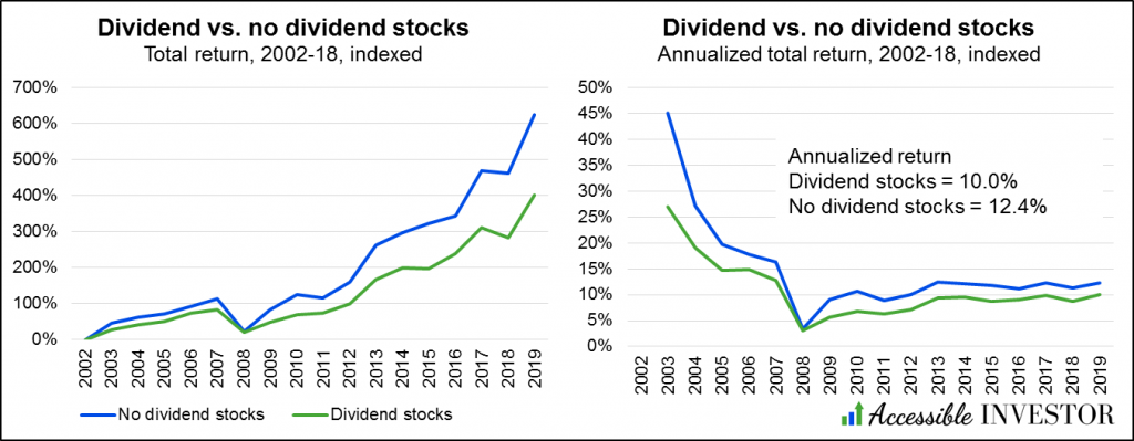 AccessibleInvestor.com - Dividend stocks - Dividends vs. no dividends 2002-18