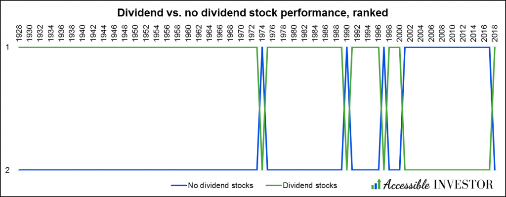 AccessibleInvestor.com - Dividend stocks - Dividends vs. no dividends ranked