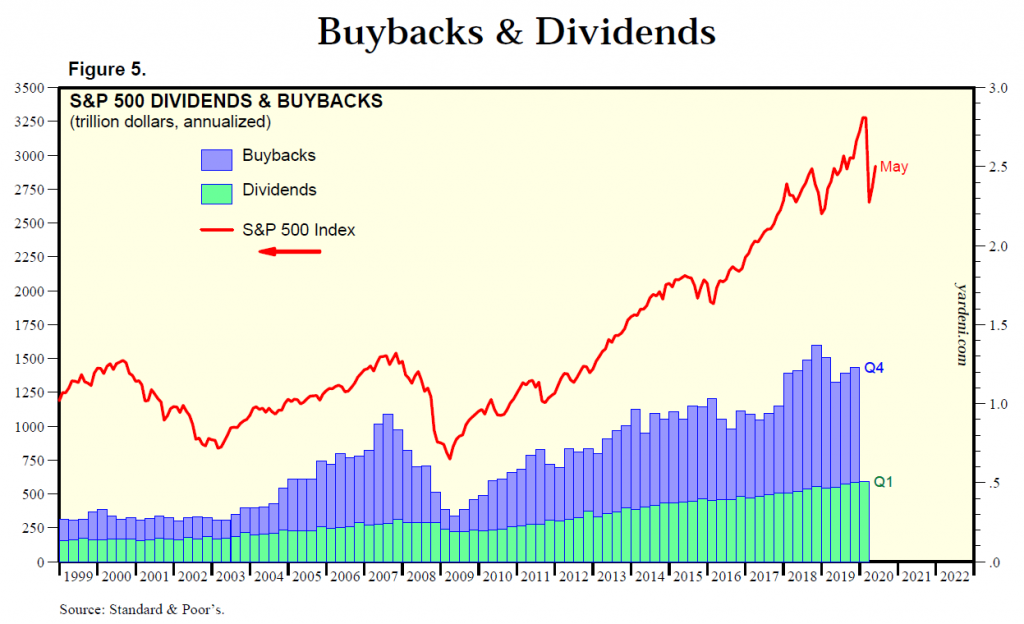 AccessibleInvestor.com - Yardeni Research buybacks and dividends