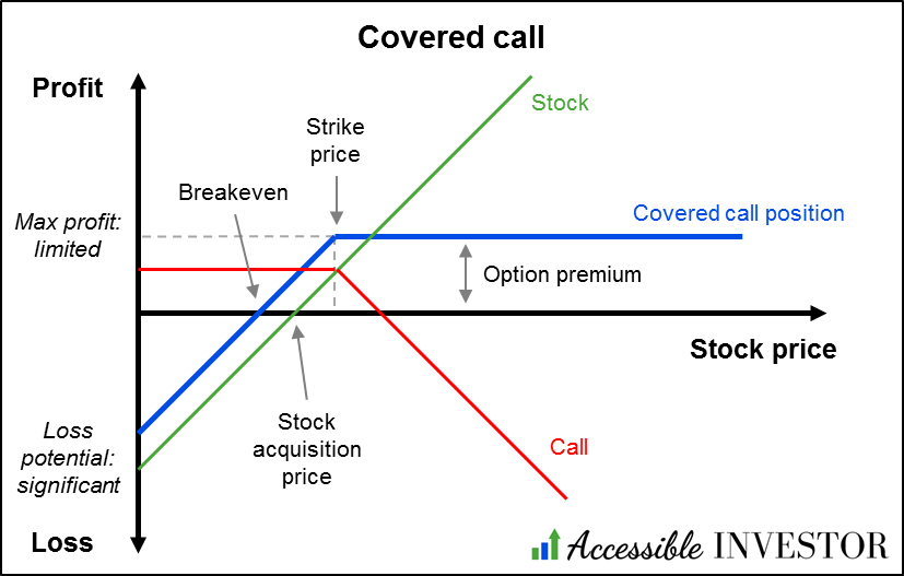 Covered call diagram - what is a covered call - AccessibleInvestor.com