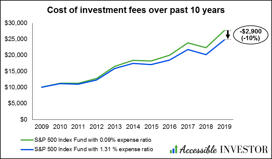 Investment fees - impact over 10 years