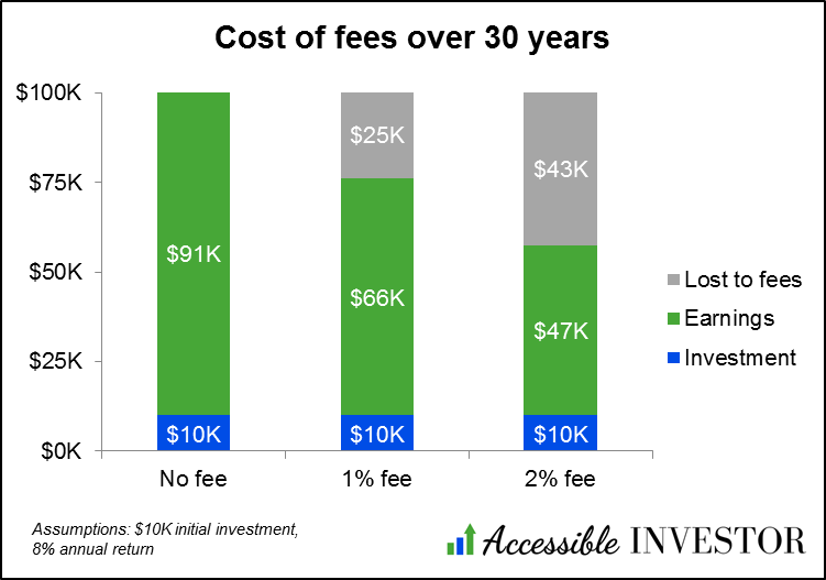 Investment fees - impact over 30 years