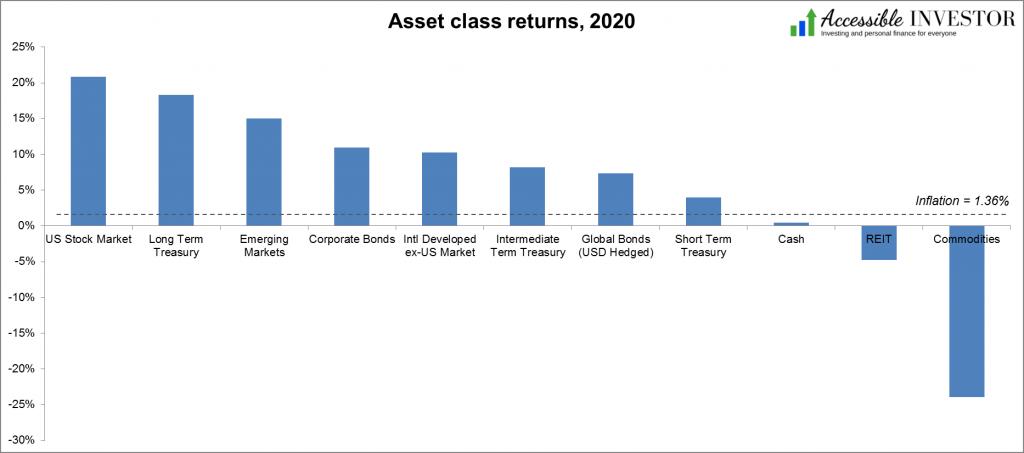 Asset class returns 2020 AccessibleInvestor.com