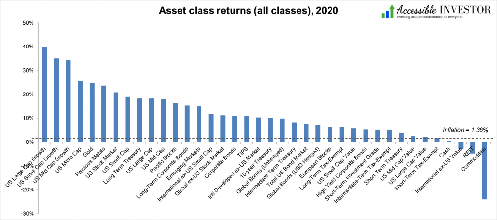 Asset class returns all classes 2020 AccessibleInvestor.com
