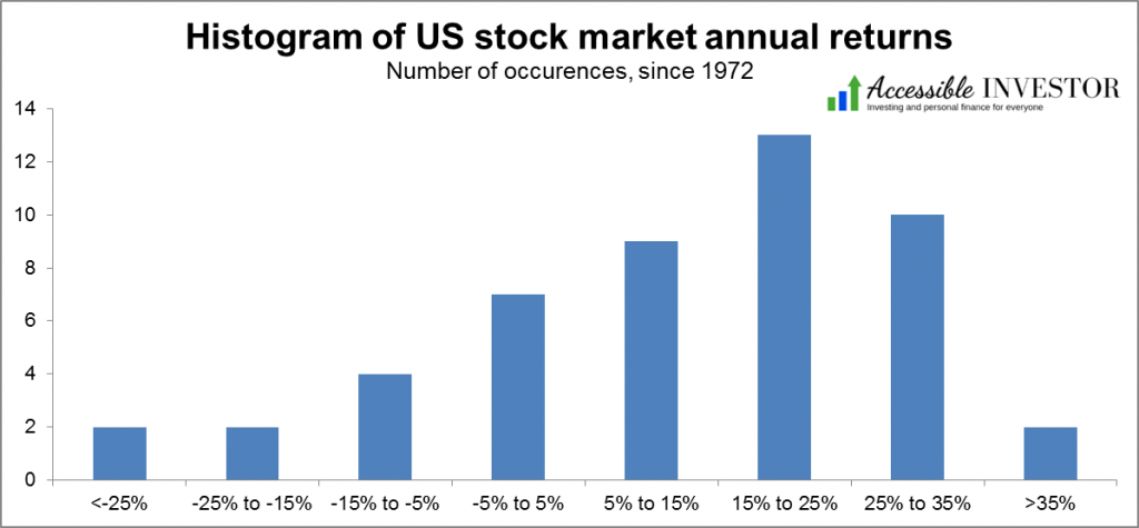 Histogram of US stock market returns 2020